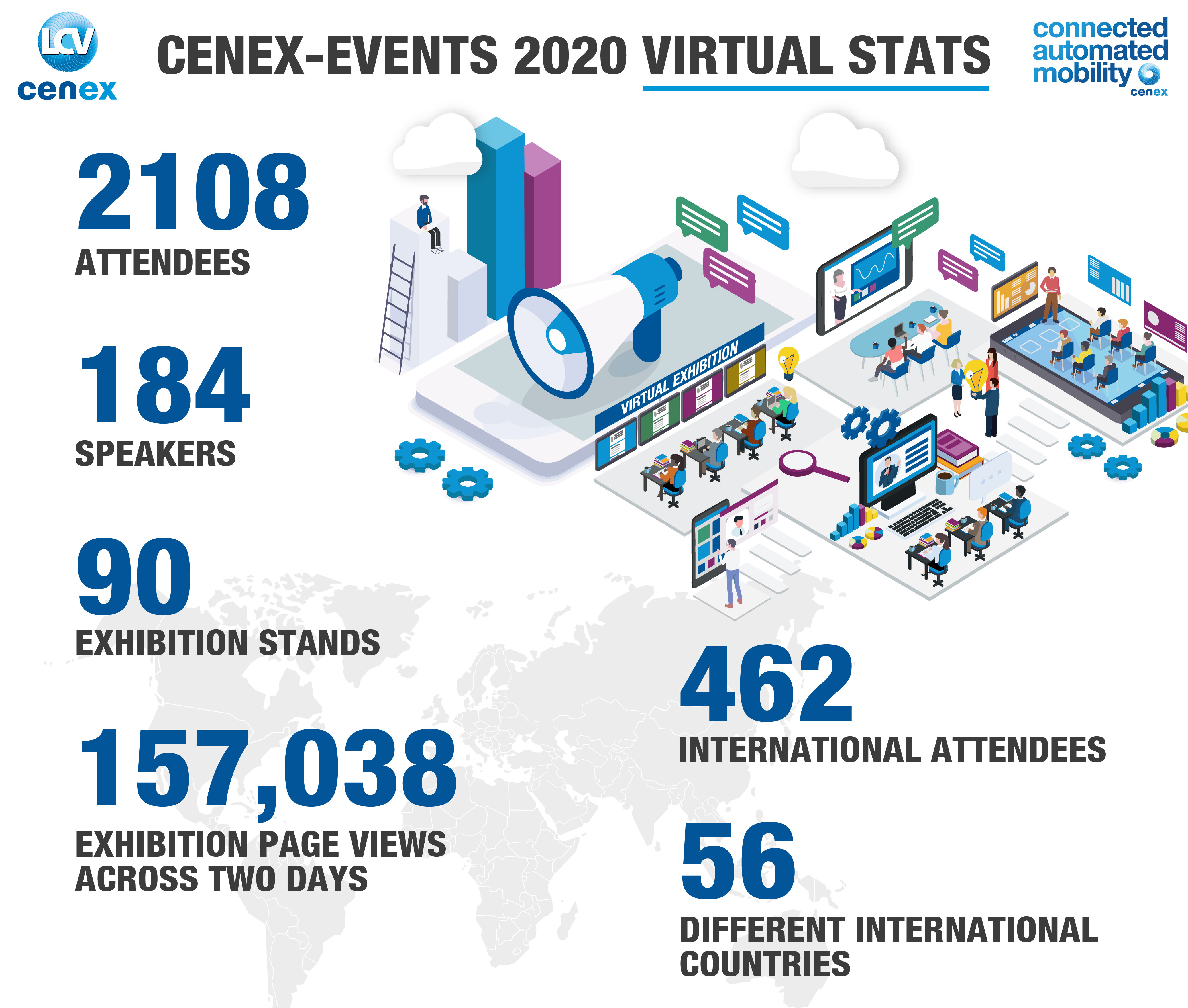 Cenex-LCV2020 By Numbers
